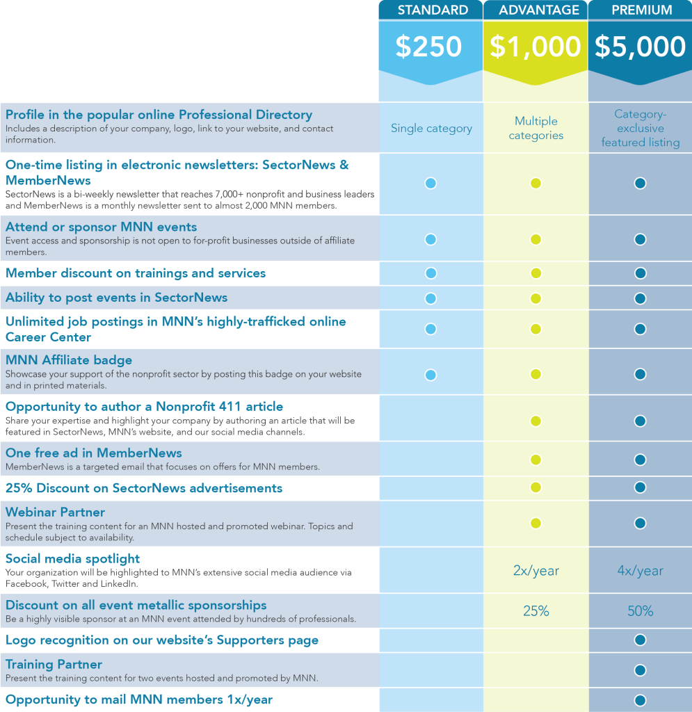 Affiliate annual benefits chart (1)